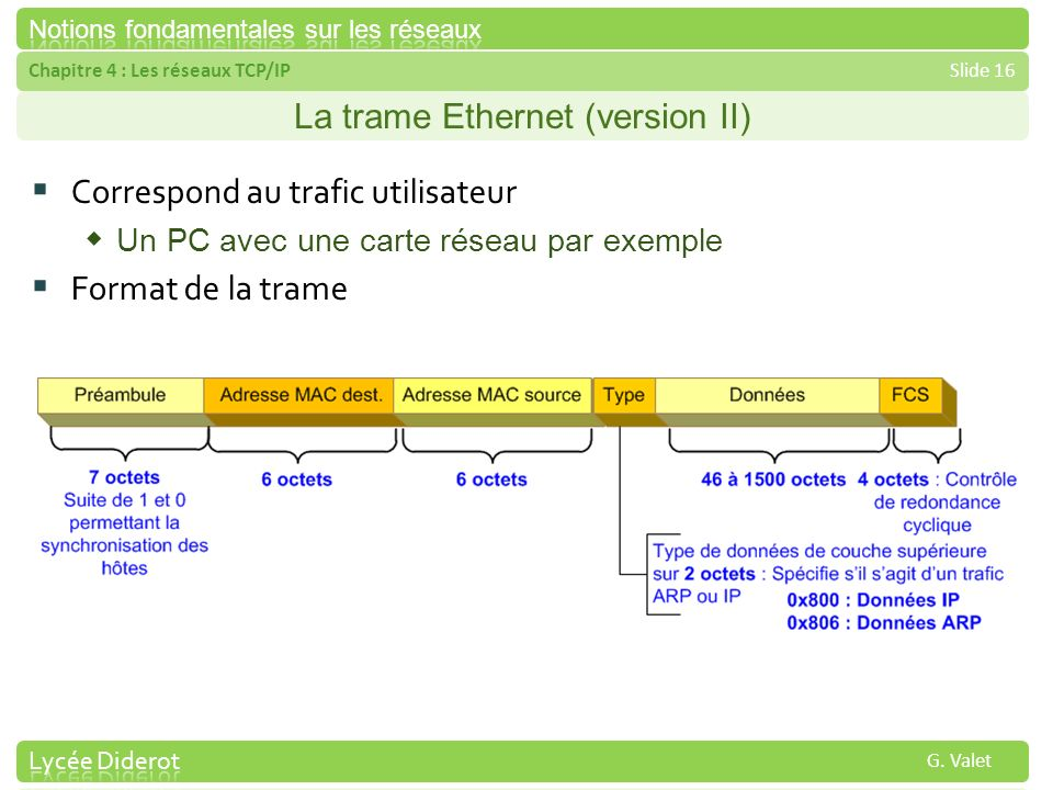 La trame Ethernet (version II)