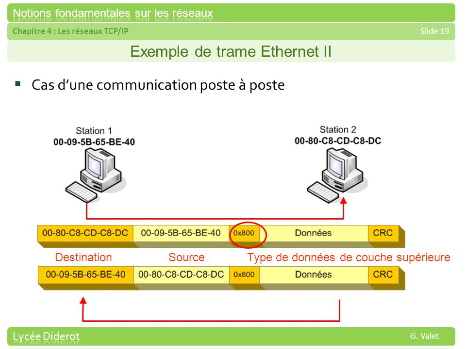 Exemple de trame Ethernet II