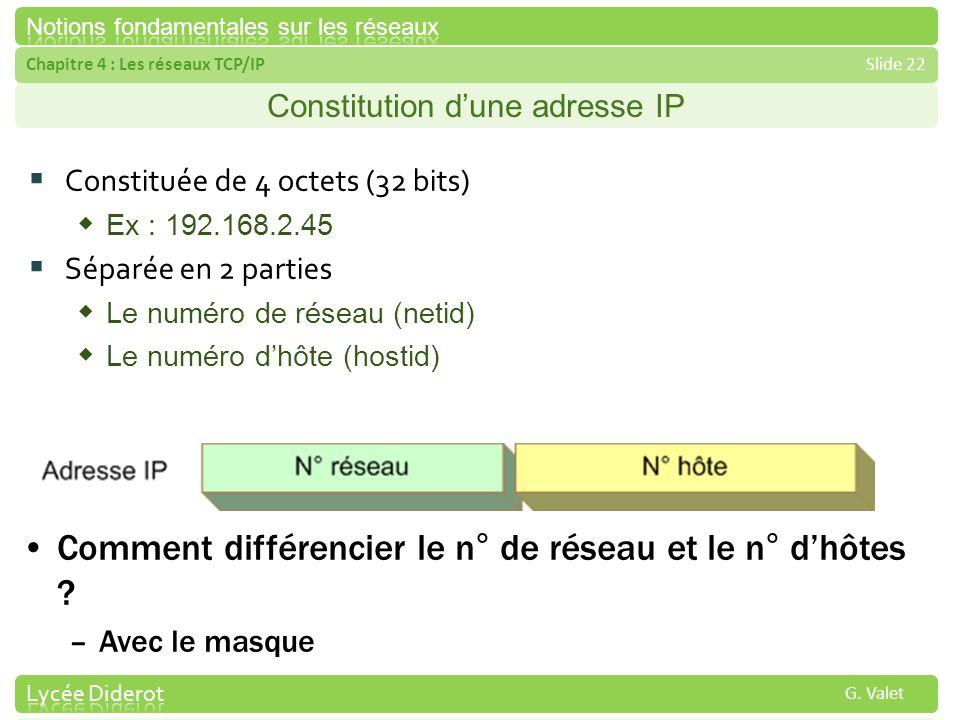 Constitution d'une adresse IP