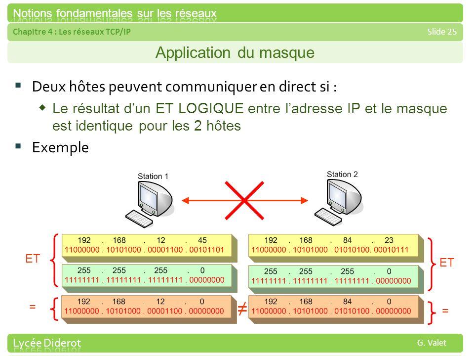 ≠ Application du masque Deux hôtes peuvent communiquer en direct si :