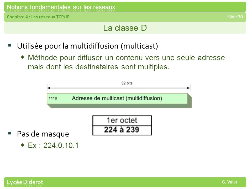 Utilisée pour la multidiffusion (multicast)