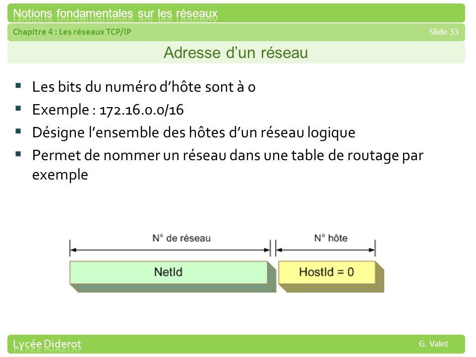 Adresse d'un réseau Les bits du numéro d'hôte sont à 0. Exemple : 172.16.0.0/16. Désigne l'ensemble des hôtes d'un réseau logique.
