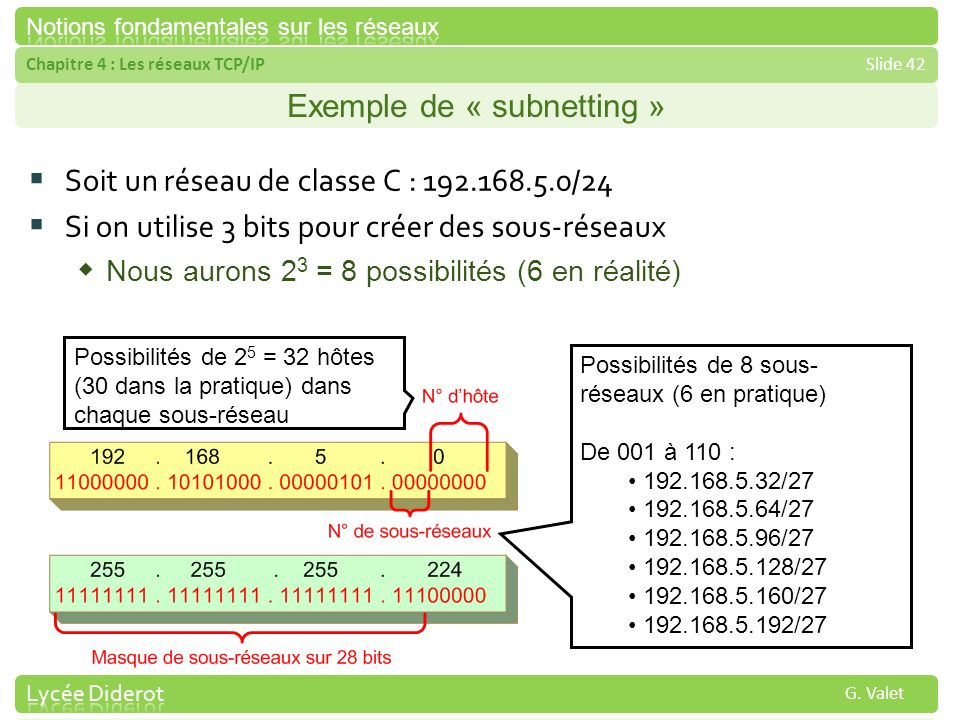 Exemple de « subnetting »