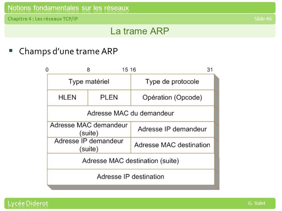 La trame ARP Champs d'une trame ARP
