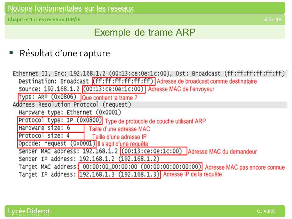 Exemple de trame ARP Résultat d'une capture