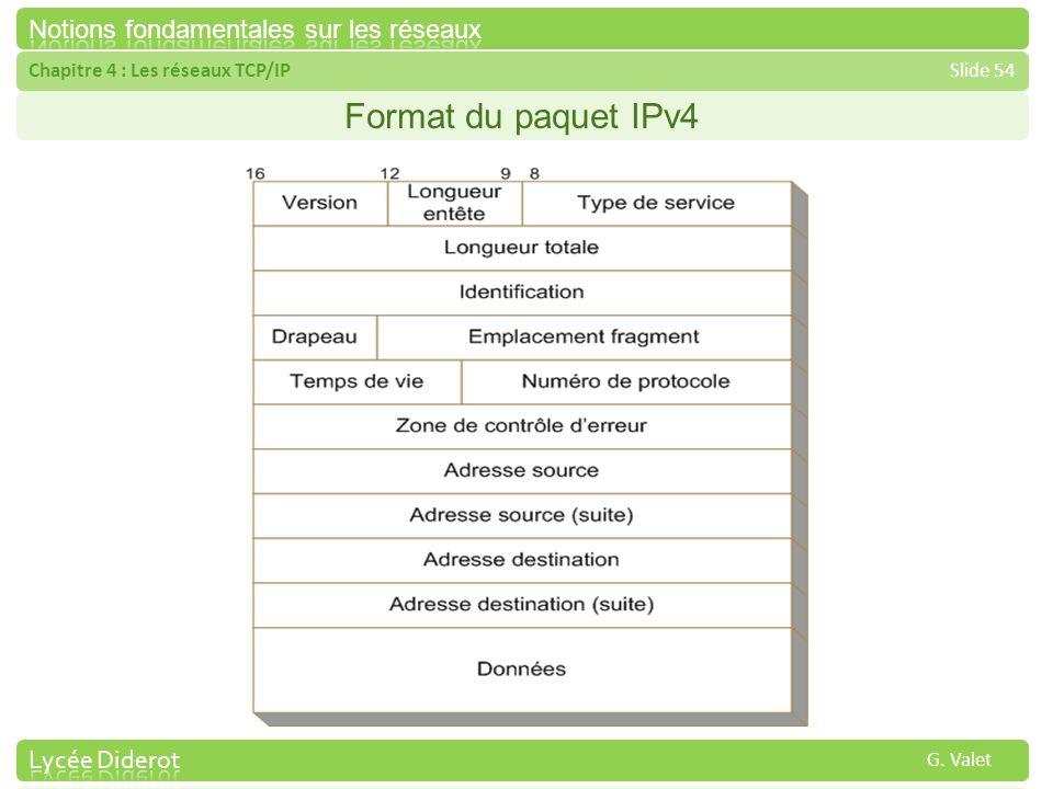 Format du paquet IPv4