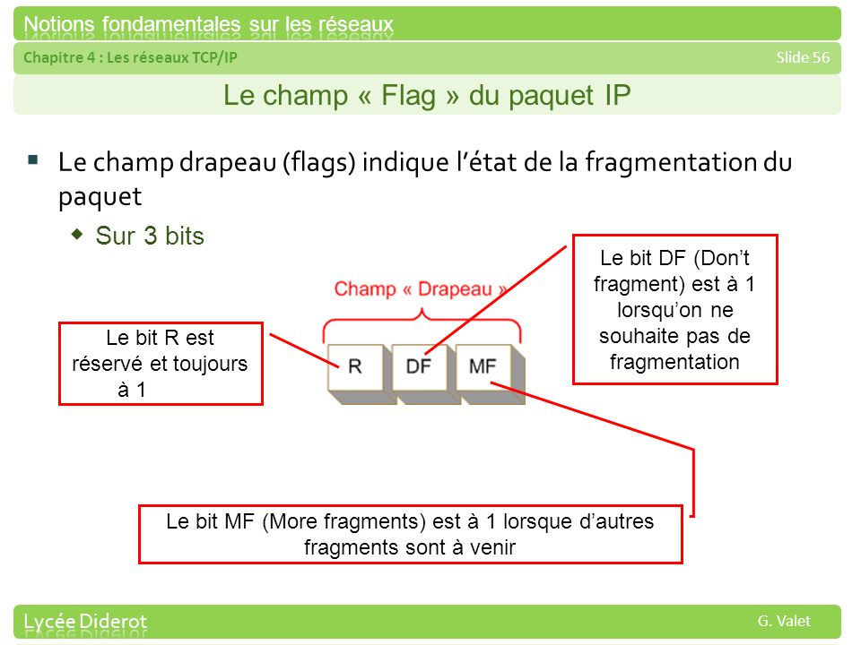 Le champ « Flag » du paquet IP