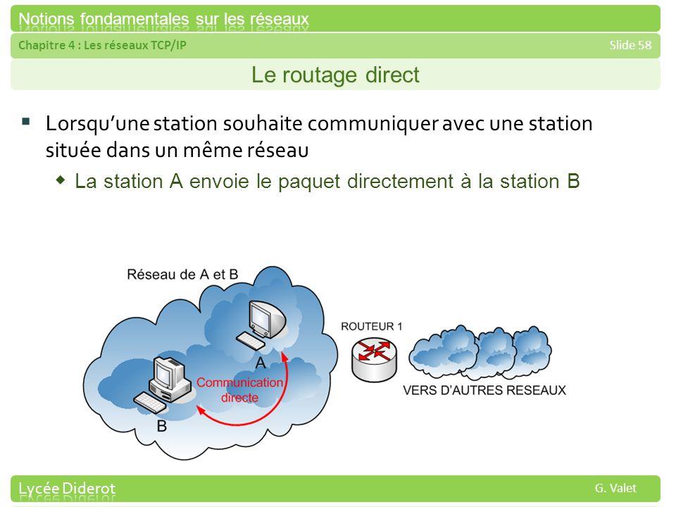 Le routage direct Lorsqu'une station souhaite communiquer avec une station située dans un même réseau.
