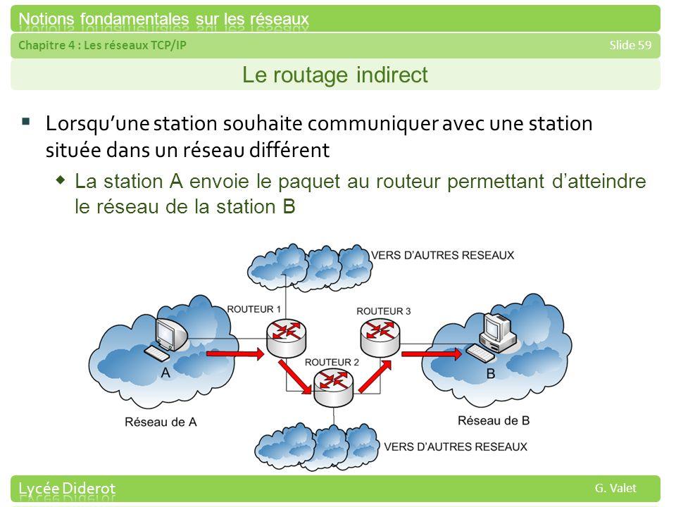 Le routage indirect Lorsqu'une station souhaite communiquer avec une station située dans un réseau différent.