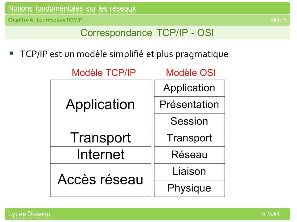 Correspondance TCP/IP - OSI