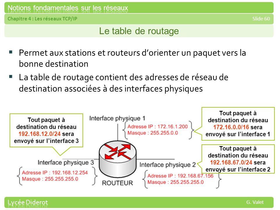 Le table de routage Permet aux stations et routeurs d'orienter un paquet vers la bonne destination.