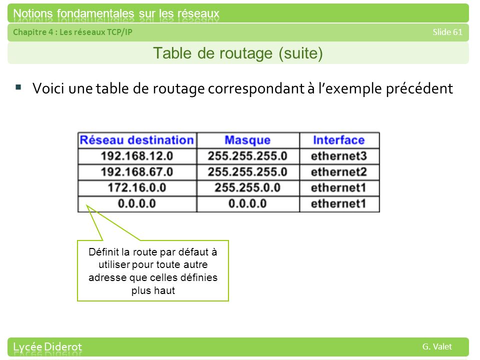 Table de routage (suite)