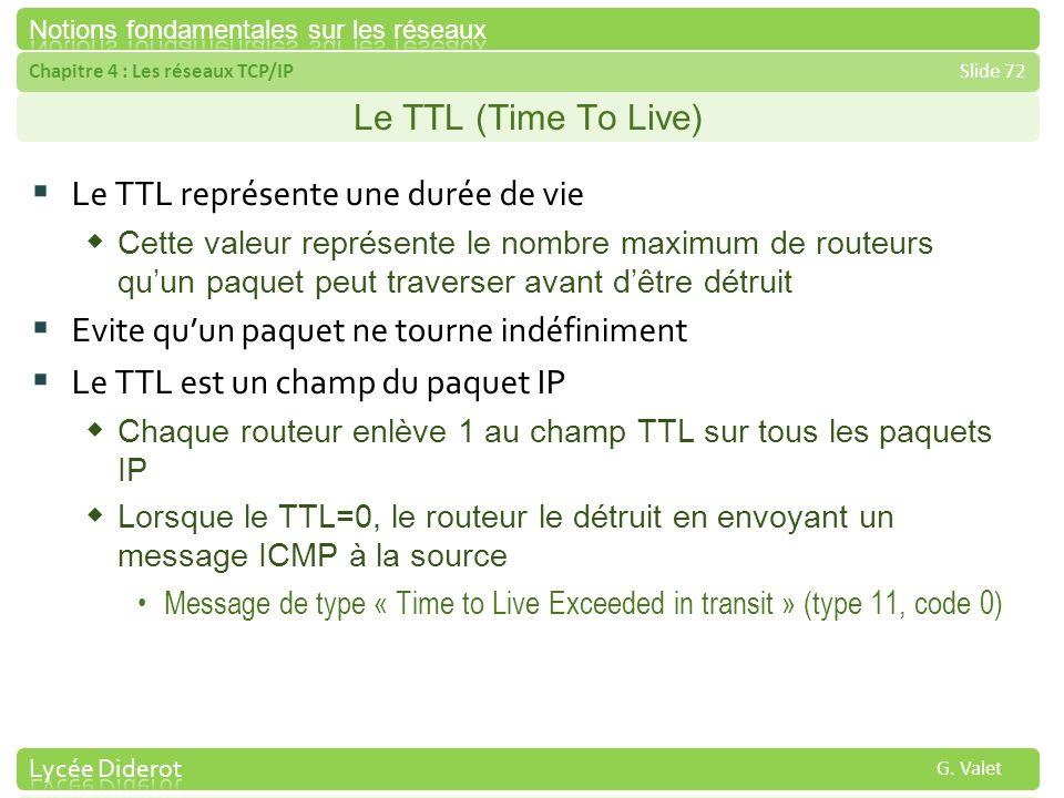 Le TTL représente une durée de vie