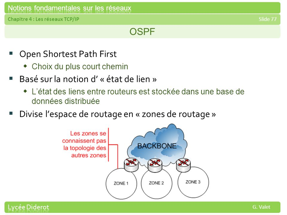 Open Shortest Path First Basé sur la notion d' « état de lien »