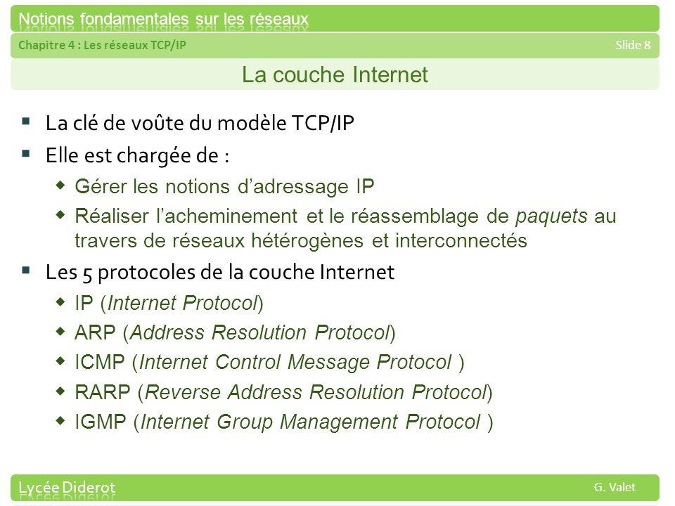 La clé de voûte du modèle TCP/IP Elle est chargée de :