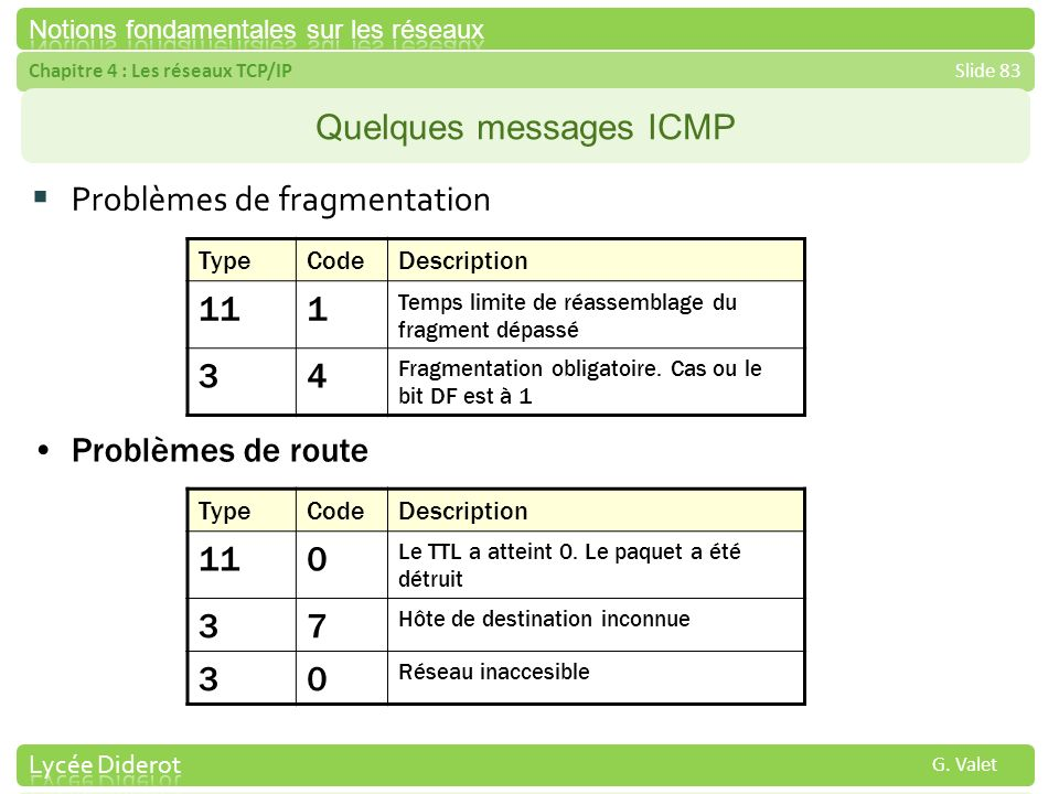 Quelques messages ICMP