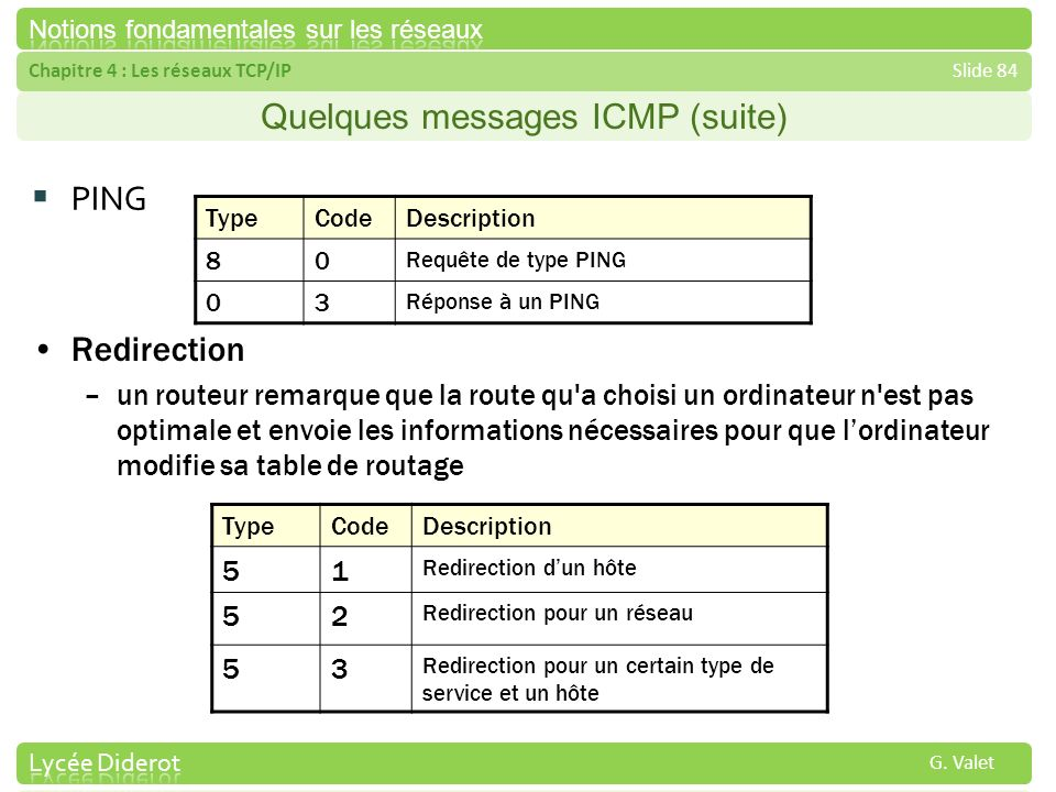 Quelques messages ICMP (suite)