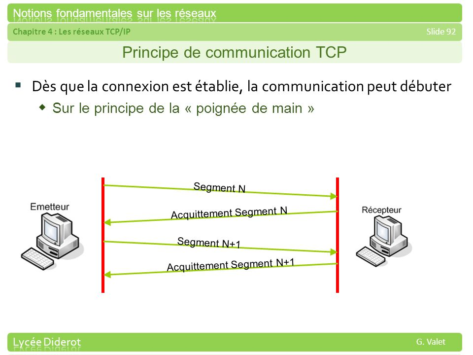 Principe de communication TCP