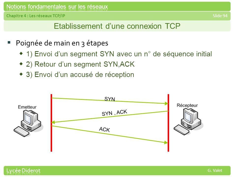 Etablissement d'une connexion TCP