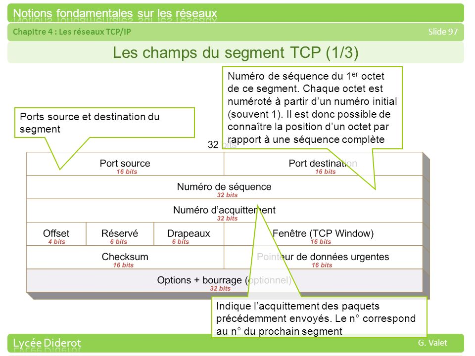 Les champs du segment TCP (1/3)