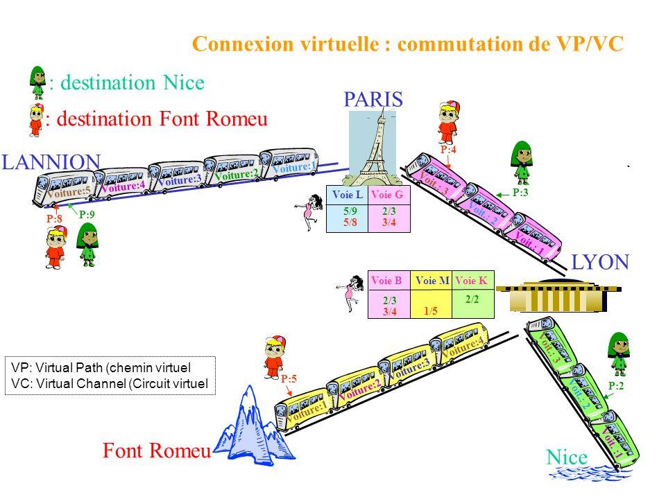 Connexion virtuelle : commutation de VP/VC