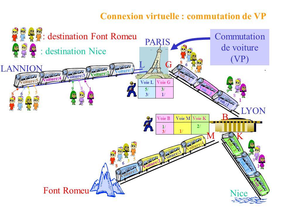 Commutation de voiture (VP)