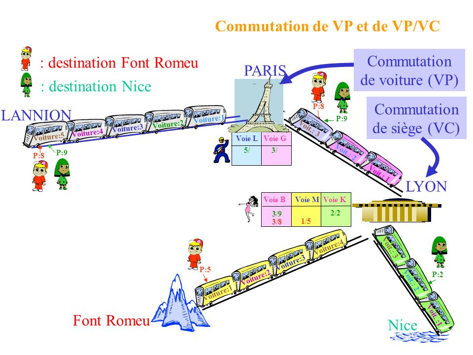 Commutation de VP et de VP/VC