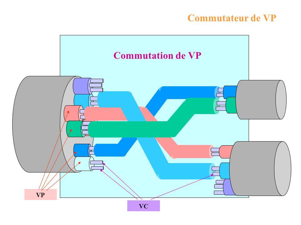 Commutateur de VP Commutation de VP VP VC