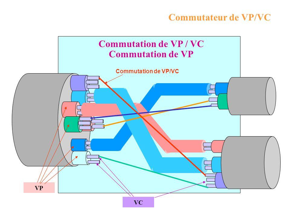 Commutation de VP / VC Commutation de VP