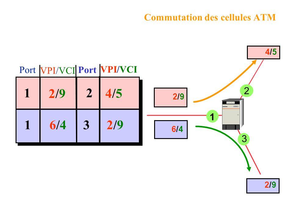 Commutation des cellules ATM