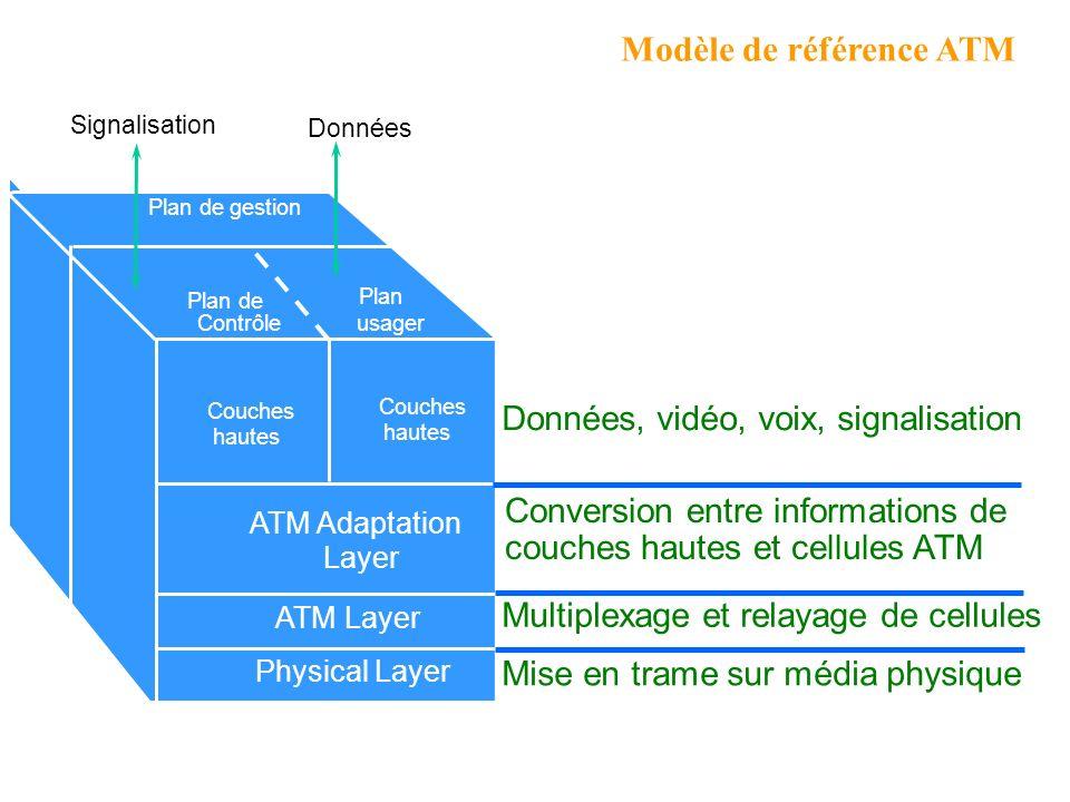 Modèle de référence ATM