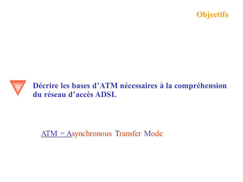 ATM = Asynchronous Transfer Mode