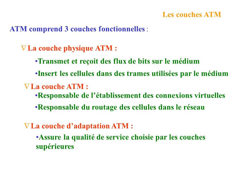 Les couches ATM ATM comprend 3 couches fonctionnelles : La couche physique ATM : Transmet et reçoit des flux de bits sur le médium.