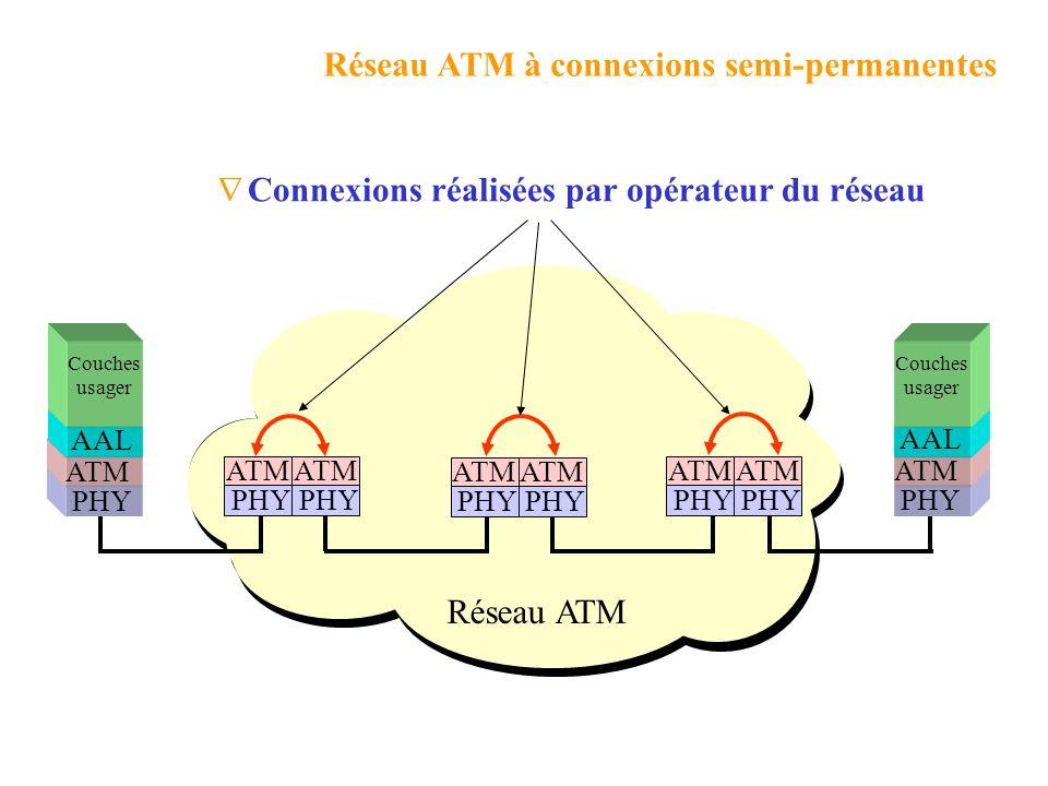 Réseau ATM à connexions semi-permanentes