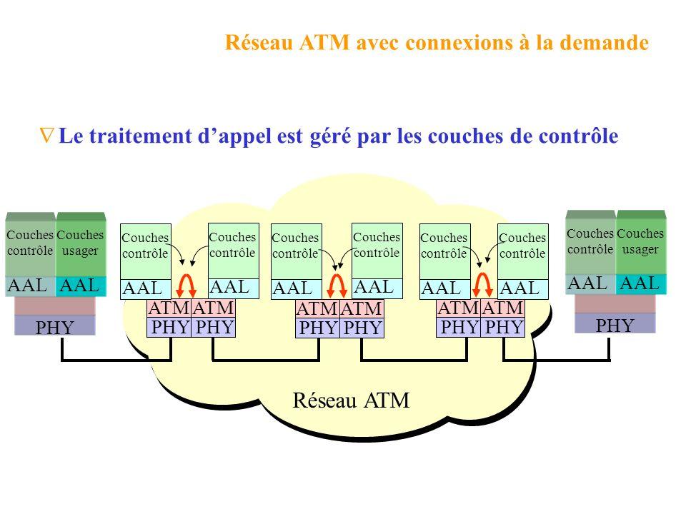 Réseau ATM avec connexions à la demande