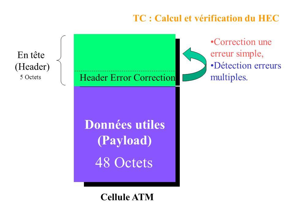 48 Octets Données utiles (Payload) TC : Calcul et vérification du HEC