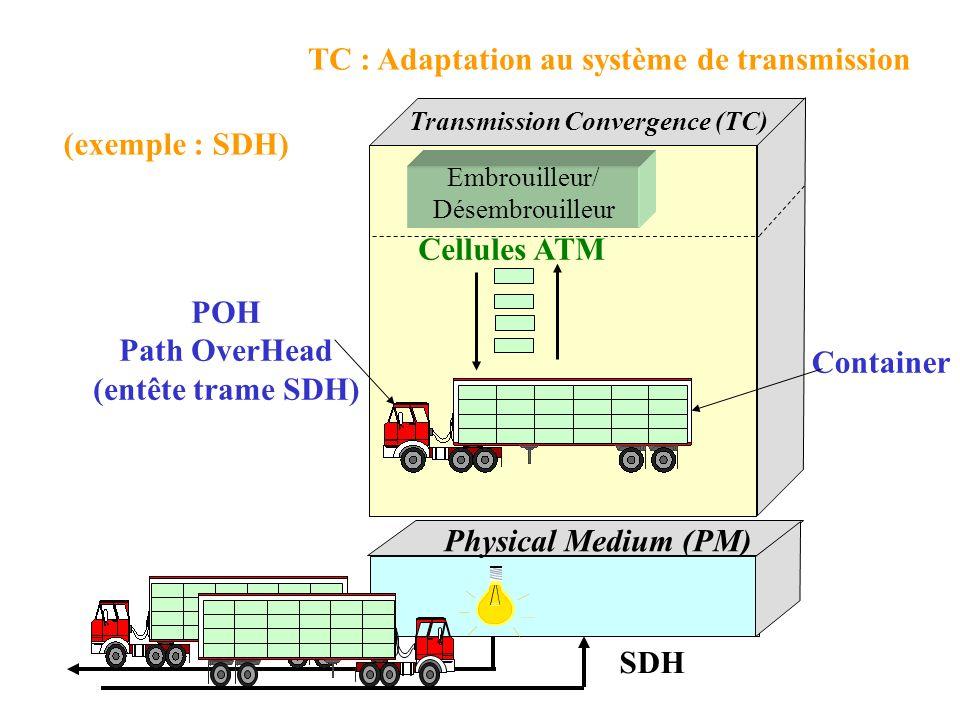 TC : Adaptation au système de transmission