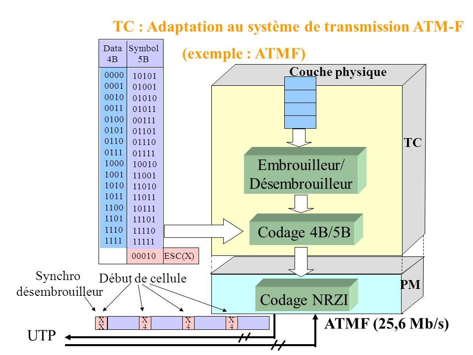 TC : Adaptation au système de transmission ATM-F