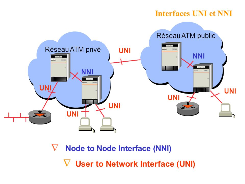 User to Network Interface (UNI) Node to Node Interface (NNI)