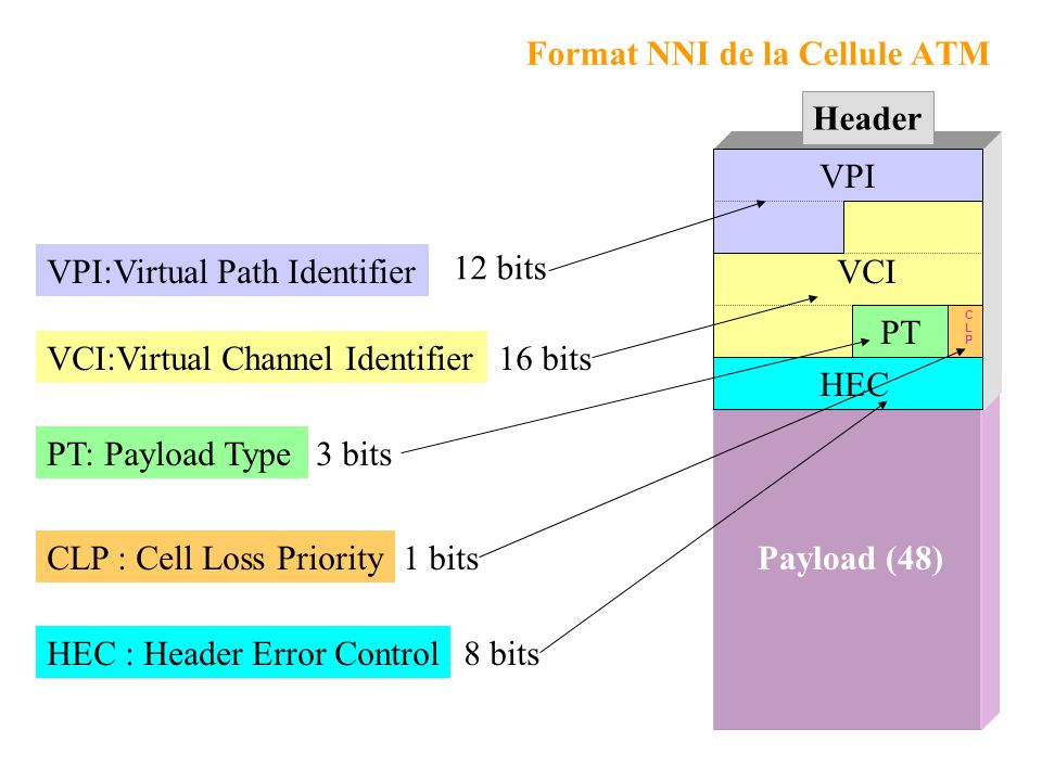 Format NNI de la Cellule ATM
