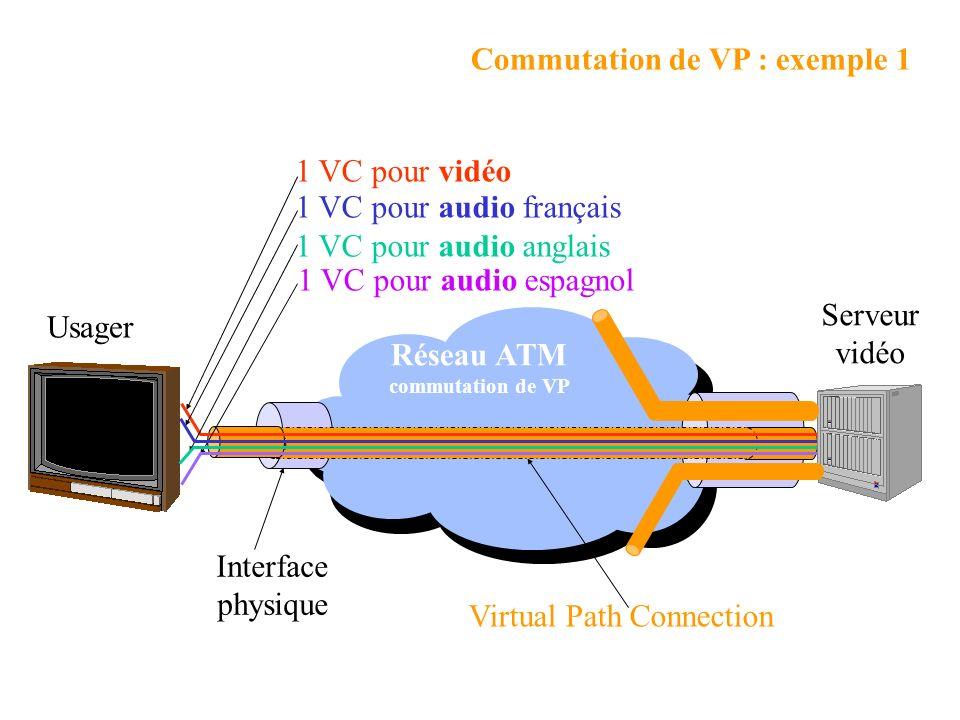 Commutation de VP : exemple 1