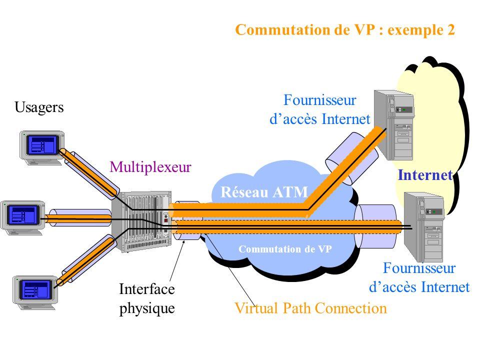 Commutation de VP : exemple 2