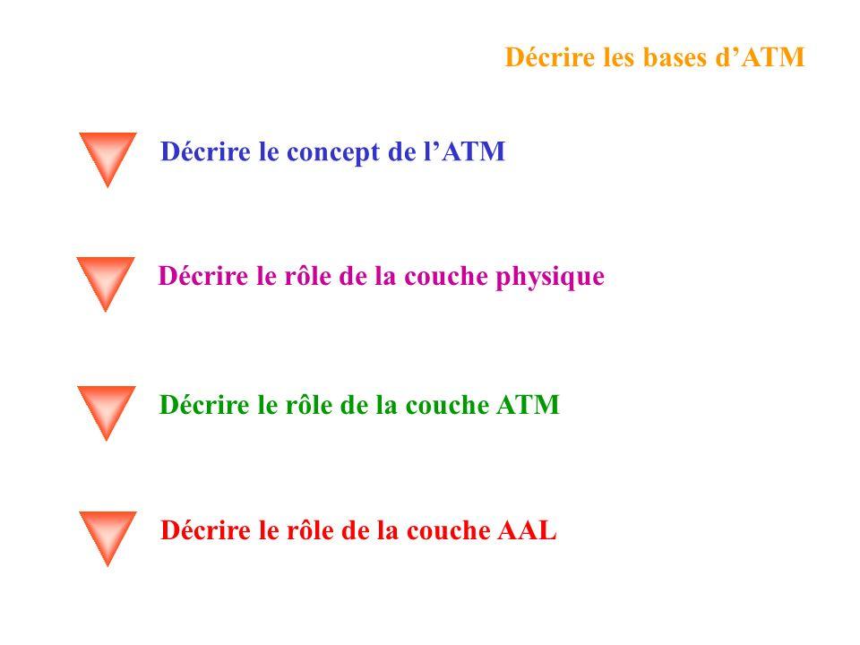 Décrire les bases d'ATM