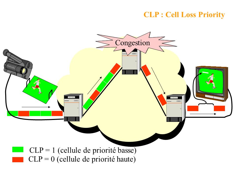 CLP : Cell Loss Priority