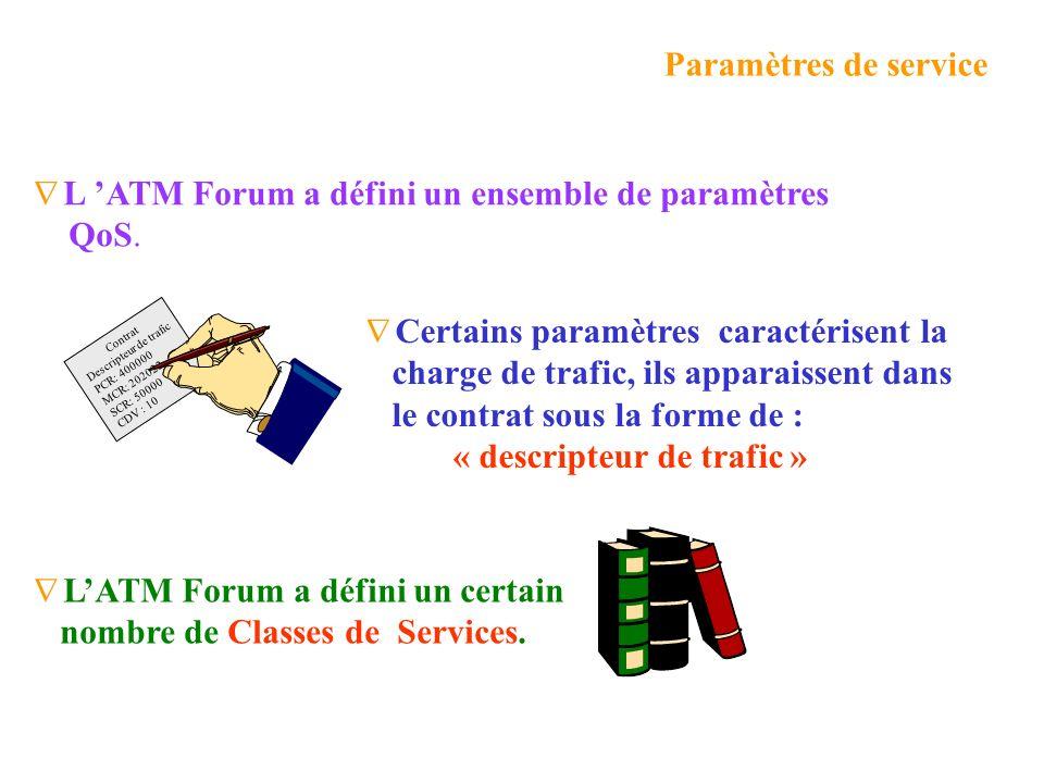 L 'ATM Forum a défini un ensemble de paramètres QoS.
