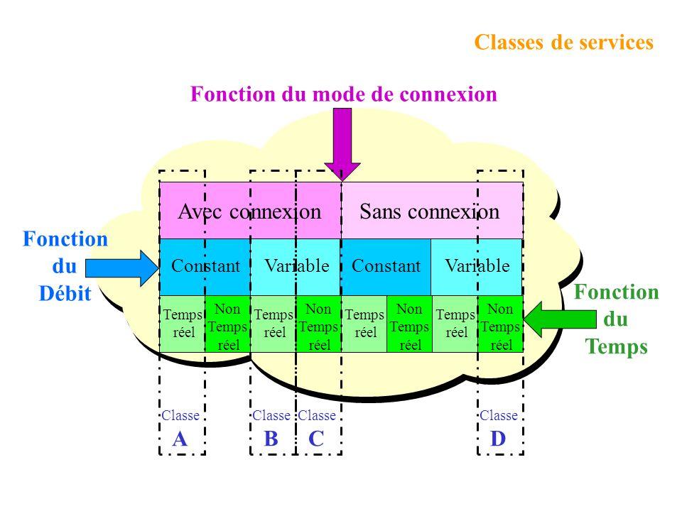 A B C D Fonction du Débit Fonction du