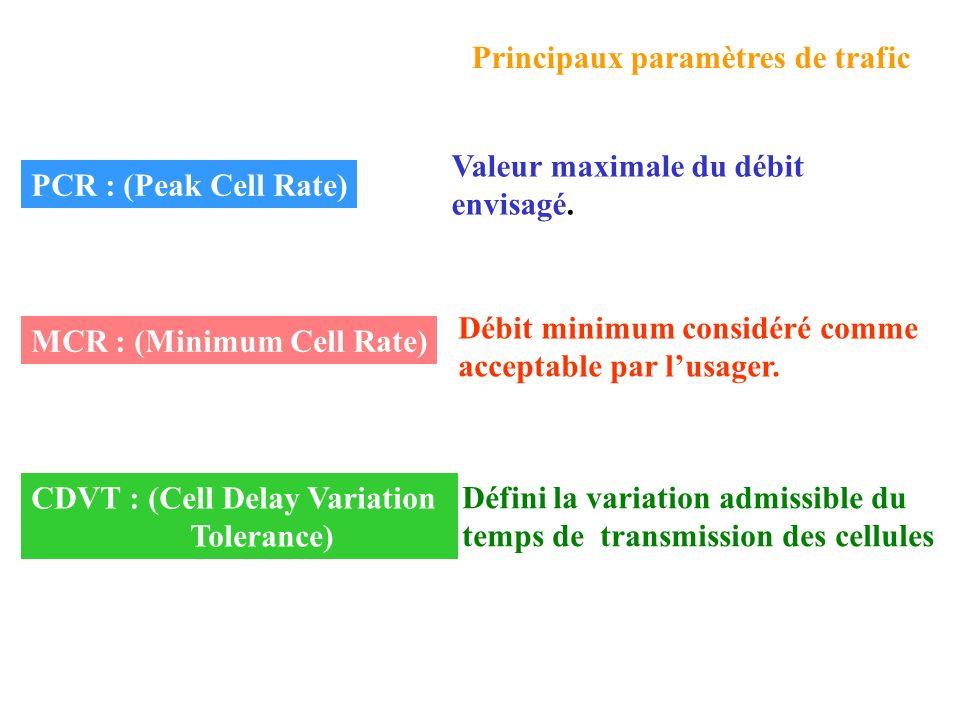 Principaux paramètres de trafic