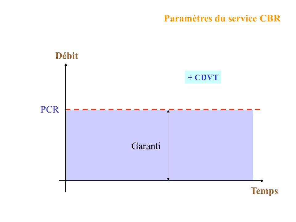 Paramètres du service CBR
