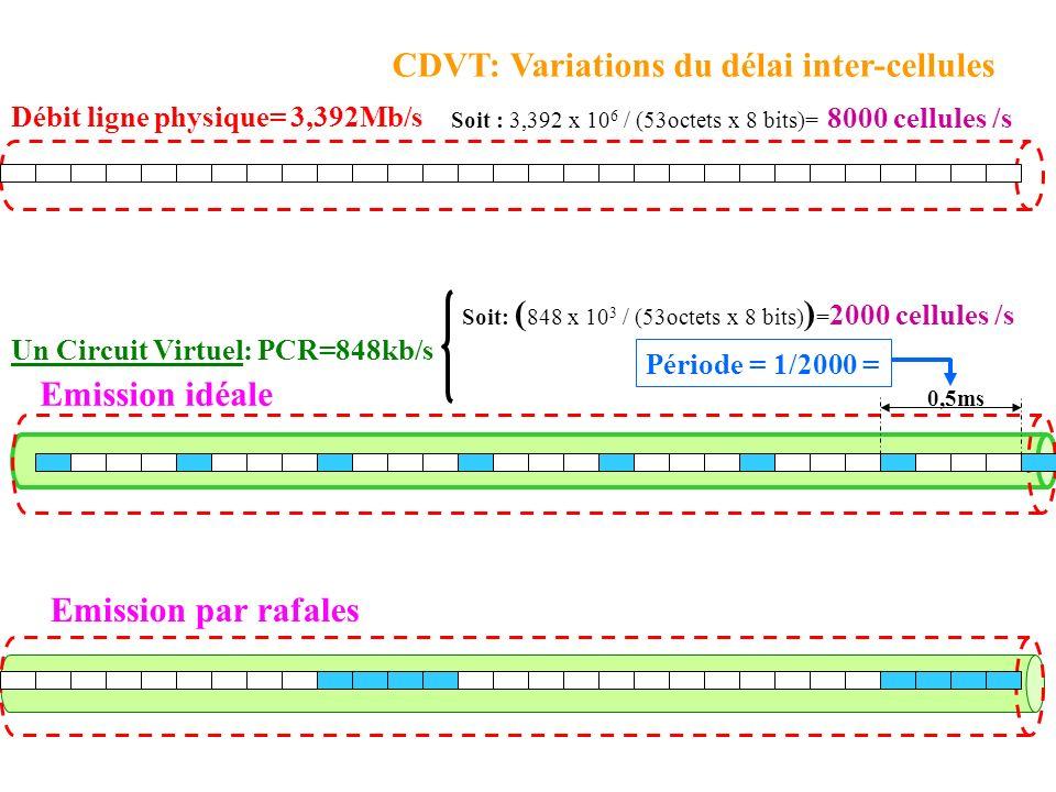 Un Circuit Virtuel: PCR=848kb/s