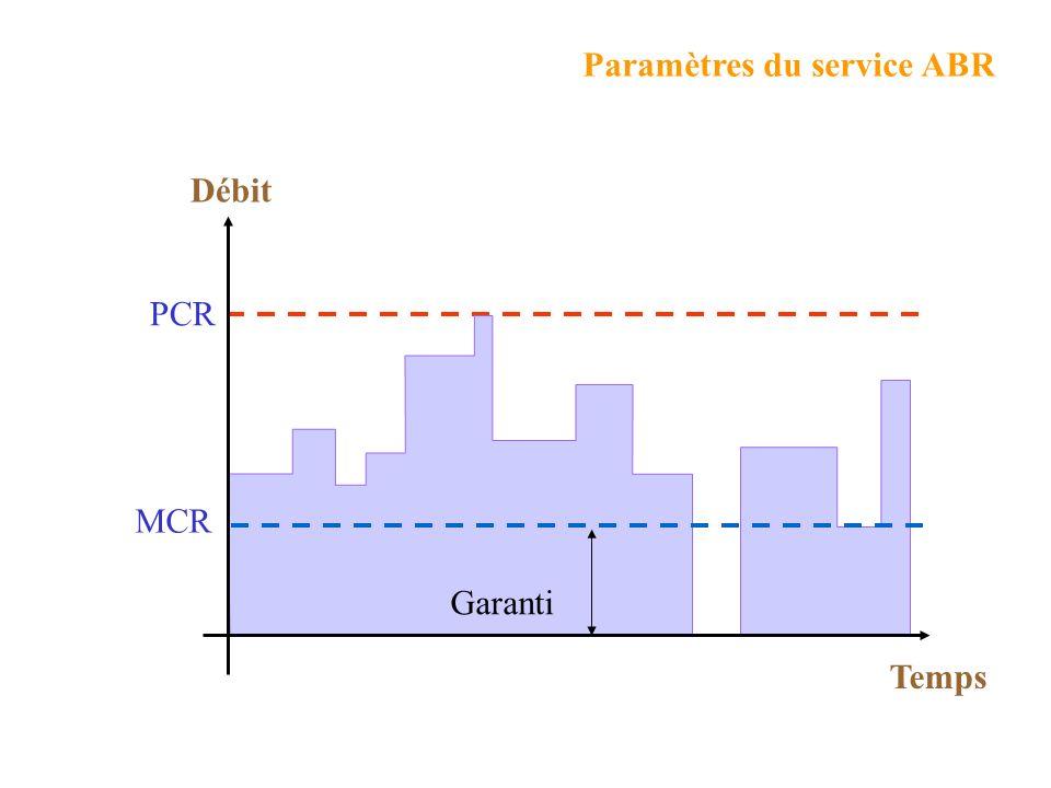 Paramètres du service ABR